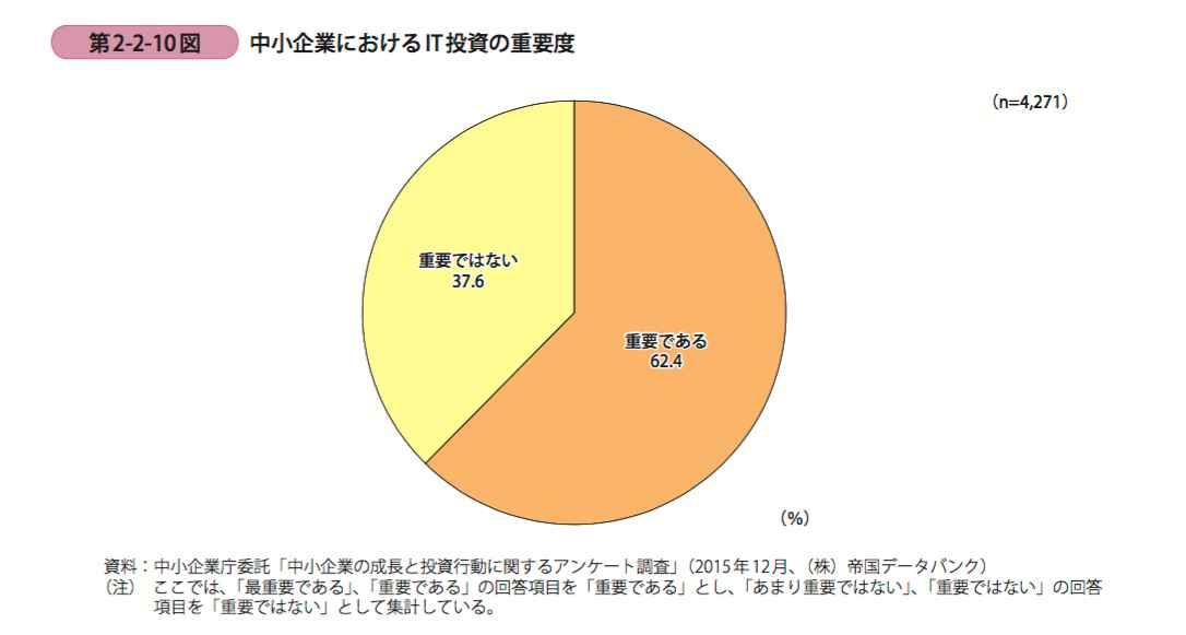 it%e6%8a%95%e8%b3%87%e3%81%ae%e5%bf%85%e8%a6%81%e6%80%a7