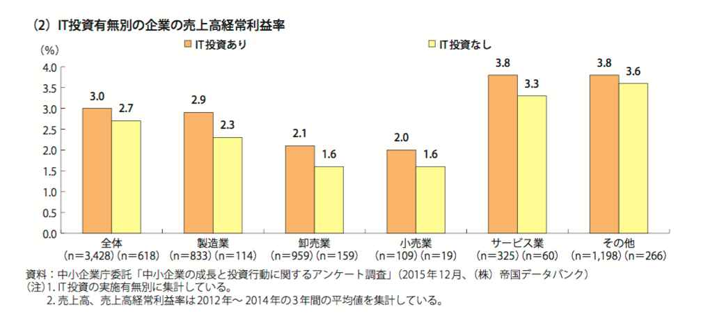 it%e6%8a%95%e8%b3%87%e7%b5%8c%e5%b8%b8%e5%88%a9%e7%9b%8a