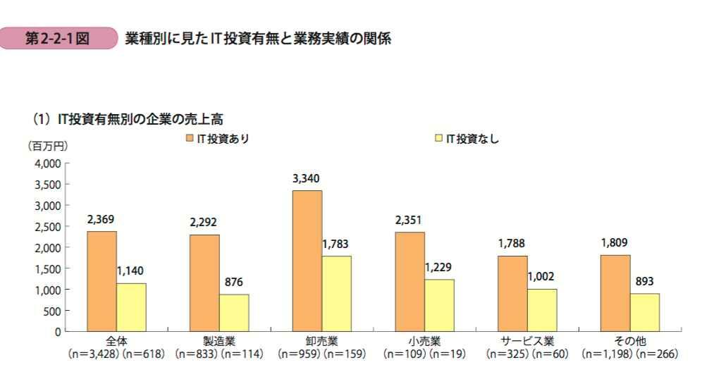 it%e6%8a%95%e8%b3%87%e6%9c%89%e7%84%a1%e3%82%b0%e3%83%a9%e3%83%95