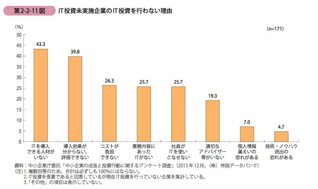 it%e6%8a%95%e8%b3%87%e5%ae%9f%e6%96%bd%e3%81%97%e3%81%aa%e3%81%84%e7%90%86%e7%94%b1